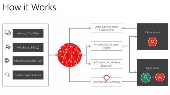 Dynamics 365 AI